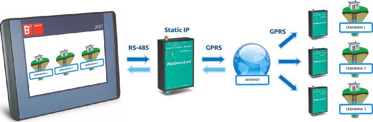 Связь до 3х роутеров не имеющих статический IP адрес с роутером со статическим IP адресом