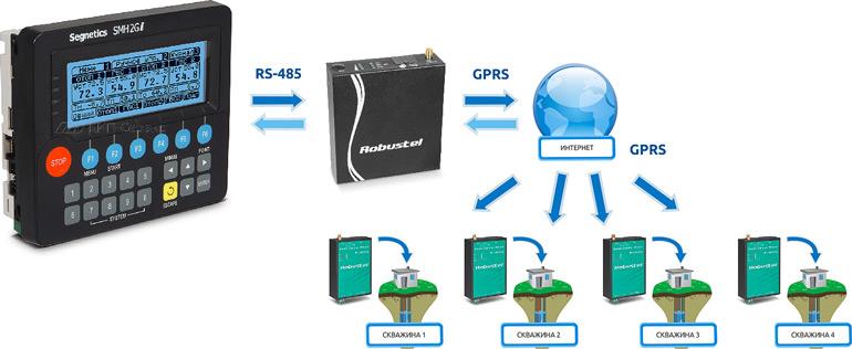 Связь до 5х роутеров не имеющих статический IP адрес с роутером R3000 со статическим IP адресом