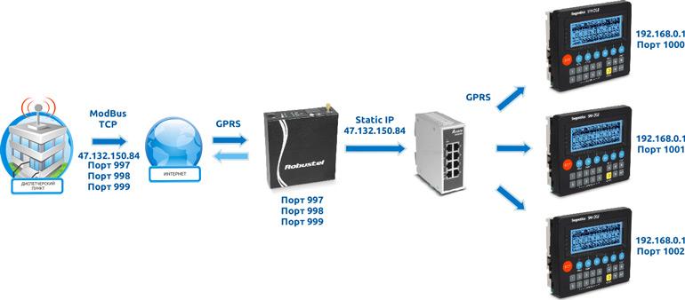 Использование R3000 как роутера для создание сети и подключение этой сети к интернету
