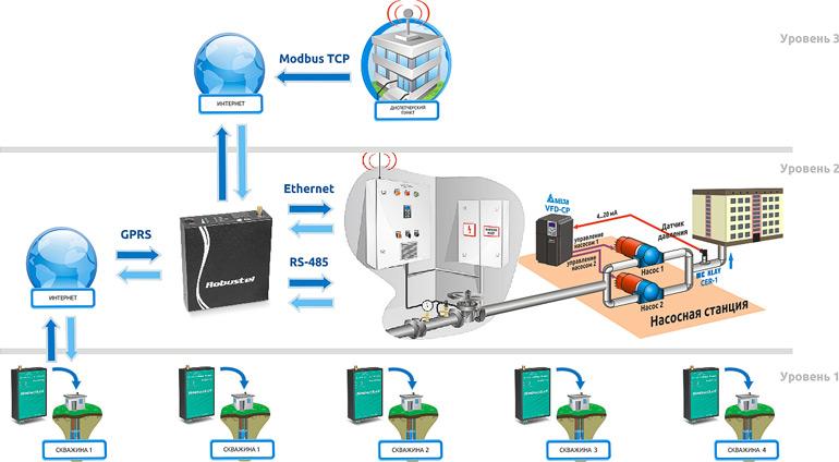 Совмещение возможностей M1000 и R3000 для построения 3х уровневой АСУ ТП