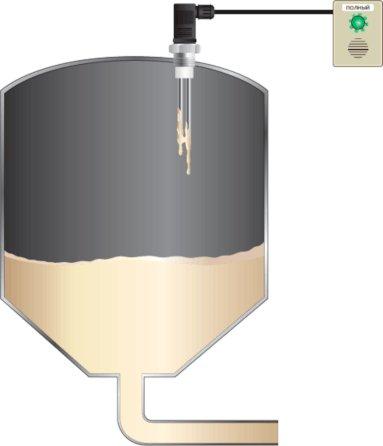 Кондуктометрический способ измерения