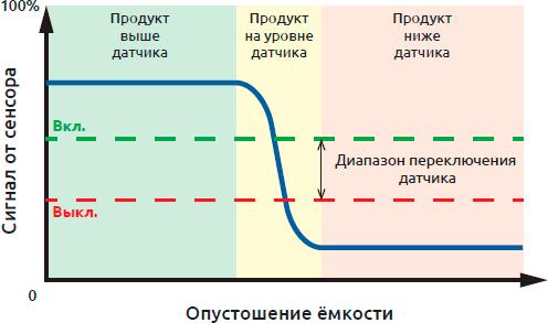 График зависимости опустошения емкости от сигнала от сенсора