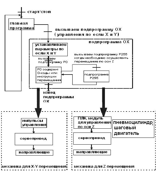 Общий алгоритм работы системы