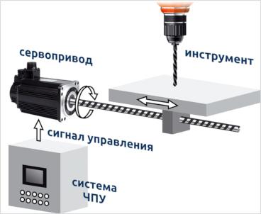 Комплексная автоматизация промышленного производства