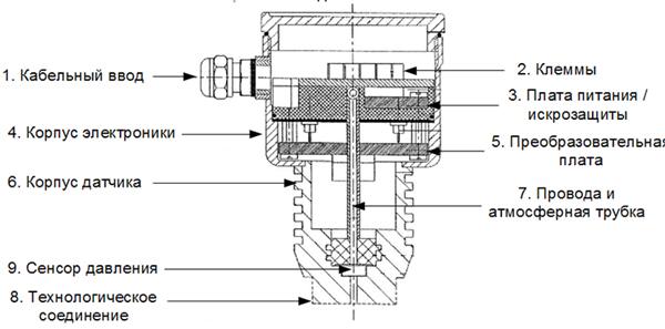 Схема конструкции преобразователей давления