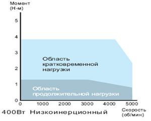 График зависимости момента от скорости вращения двигателя