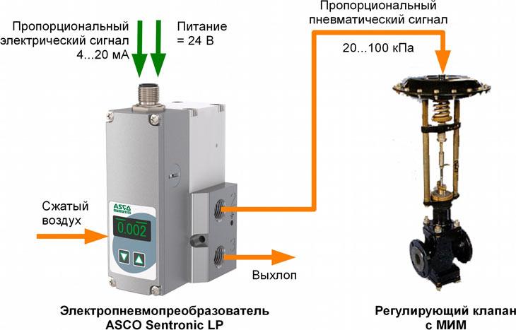 подключение электропневмопреобразователя и регулирующего клапана с МИМ