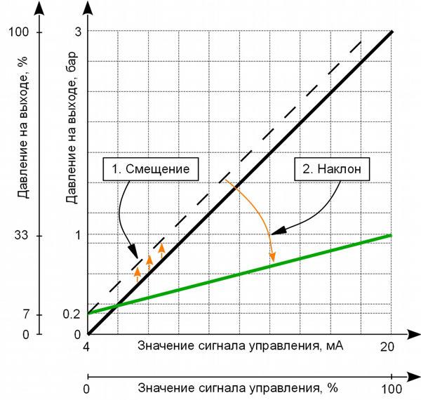 Смещение и наклон характеристики выходного давления ЭПП