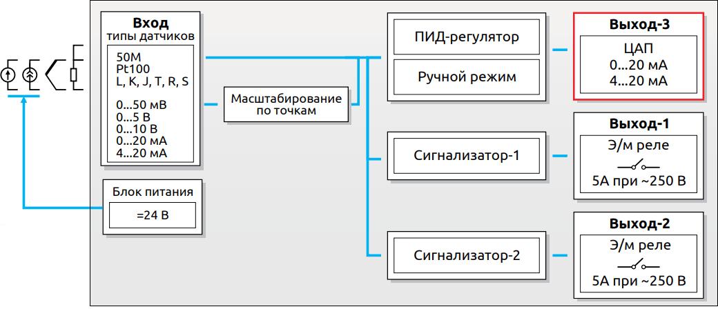 Функциональная схема EMKO ESM-4435