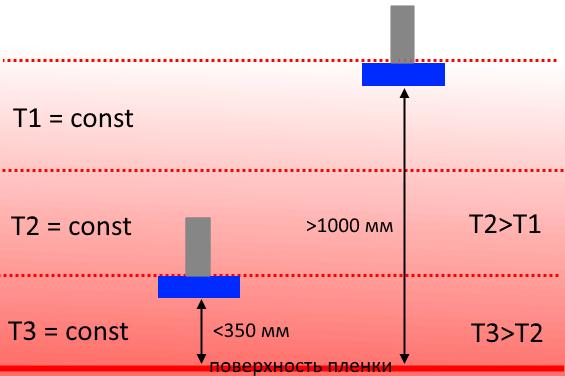 Влияние температуры на измерение расстояния ультразвуком