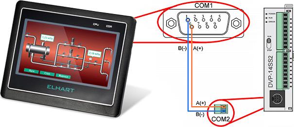 Схема соединения ПЛК и панели оператора