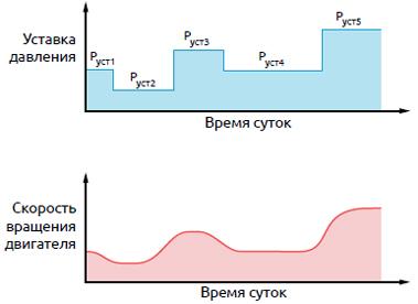 Изменение уставки ПИД-регулятора по заданному суточному графику