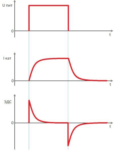 График изменения тока и напряжения при коммутации
