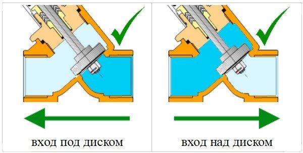 Допустимые направления движения жидкости для клапанов с пневмоприводом