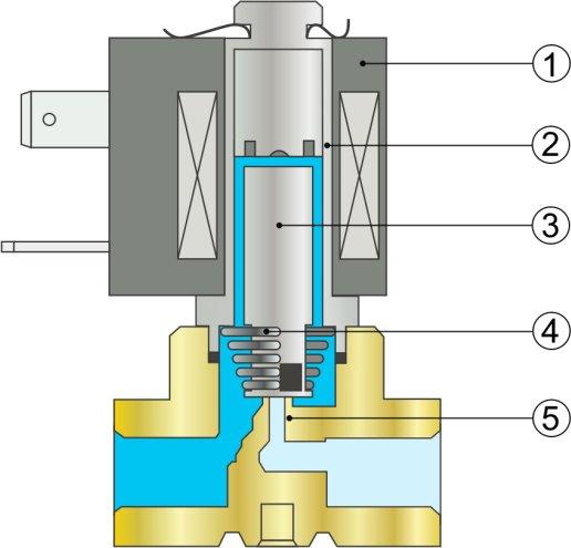 Конструкция соленоидного клапана прямого действия