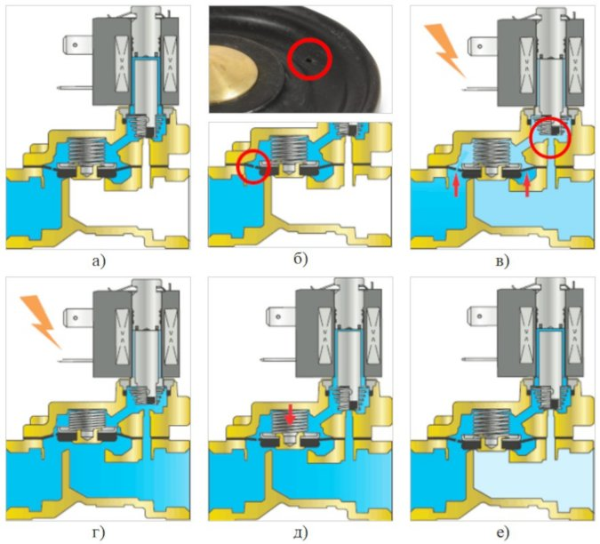 Конструкция и принцип действия соленоидных клапанов с плавающей мембраной