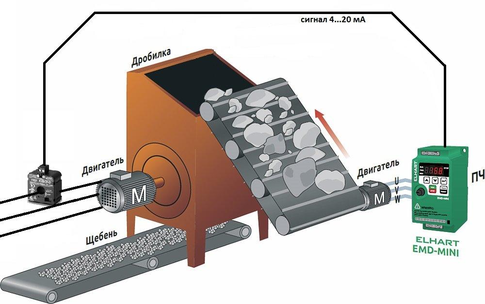 Функциональная схема контроля работы скорости подающего конвейера