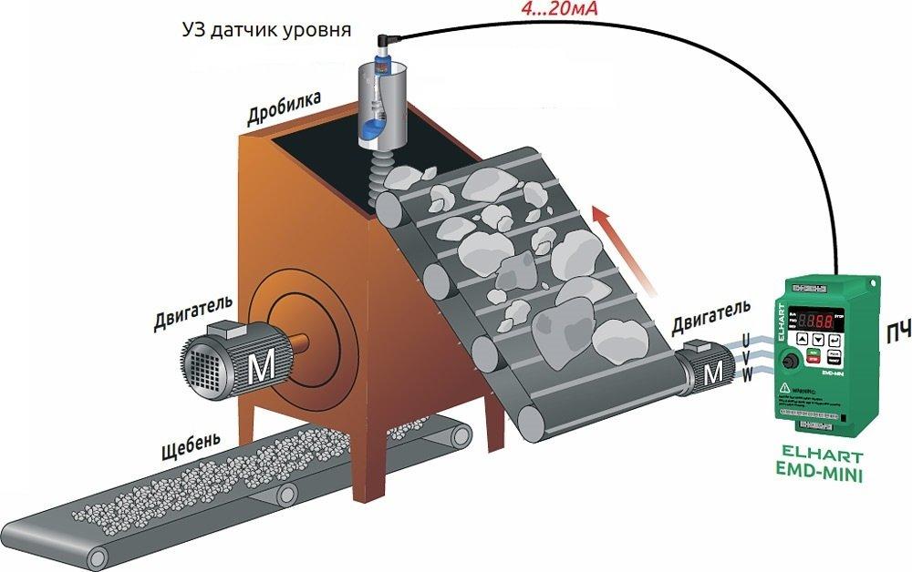 Определение уровня в дробилке ультразвуковым датчиком