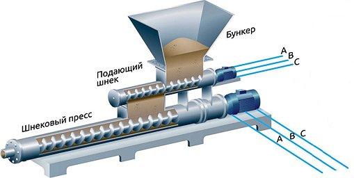 Функциональная схема процесса экструзии
