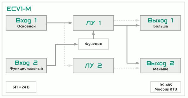 Функциональная схема ECV1-M-RR-RS