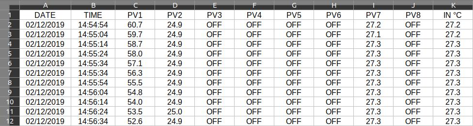 Пример архивированных данных в редакторе электронных таблиц