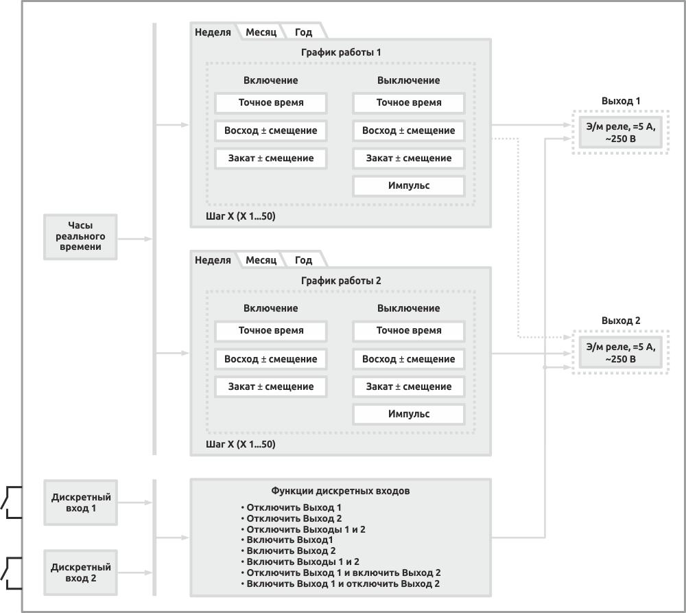 Функциональная схема таймера реального времени ETC1