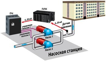 Использование преобразователя частоты совместно с ПИД-регулятором и таймером