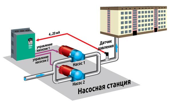 Использование преобразователей частоты ELHART серии EMD-PUMP