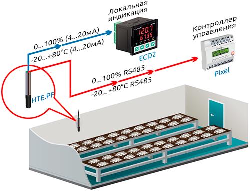 Системы общеобменной вентиляции в камерах выращивания грибов