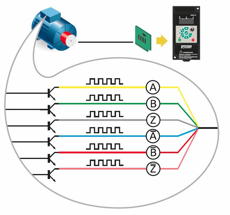 Преобразователи частоты с обратной связью:Контроль скорости и положения двигателя